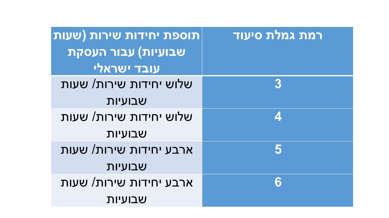 תוספת יחידות שירות העסקת עבוד ישראלי בסיעוד (1)