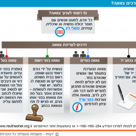 How to write a will – Hebrew