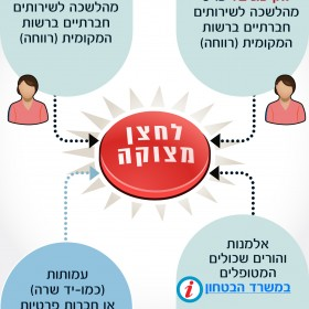 Who is entitled to an emergency button? – Hebrew