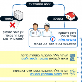 Conditions for employing a foreign worker – Hebrew