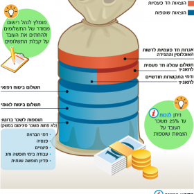 Expenses of employing a foreign worker – Hebrew