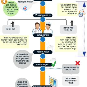 איך מקבלים גמלת חוק סיעוד – אינפוגרפיקה