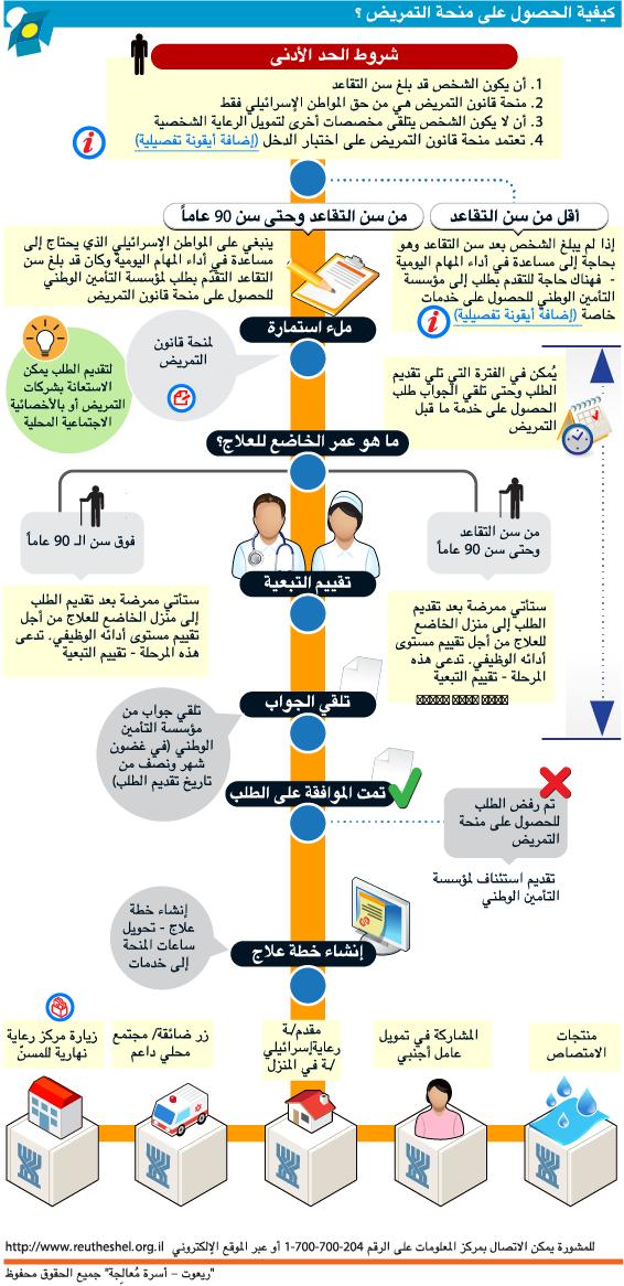 كيفية الحصول على منحة التمريض ؟ – الرسم البياني