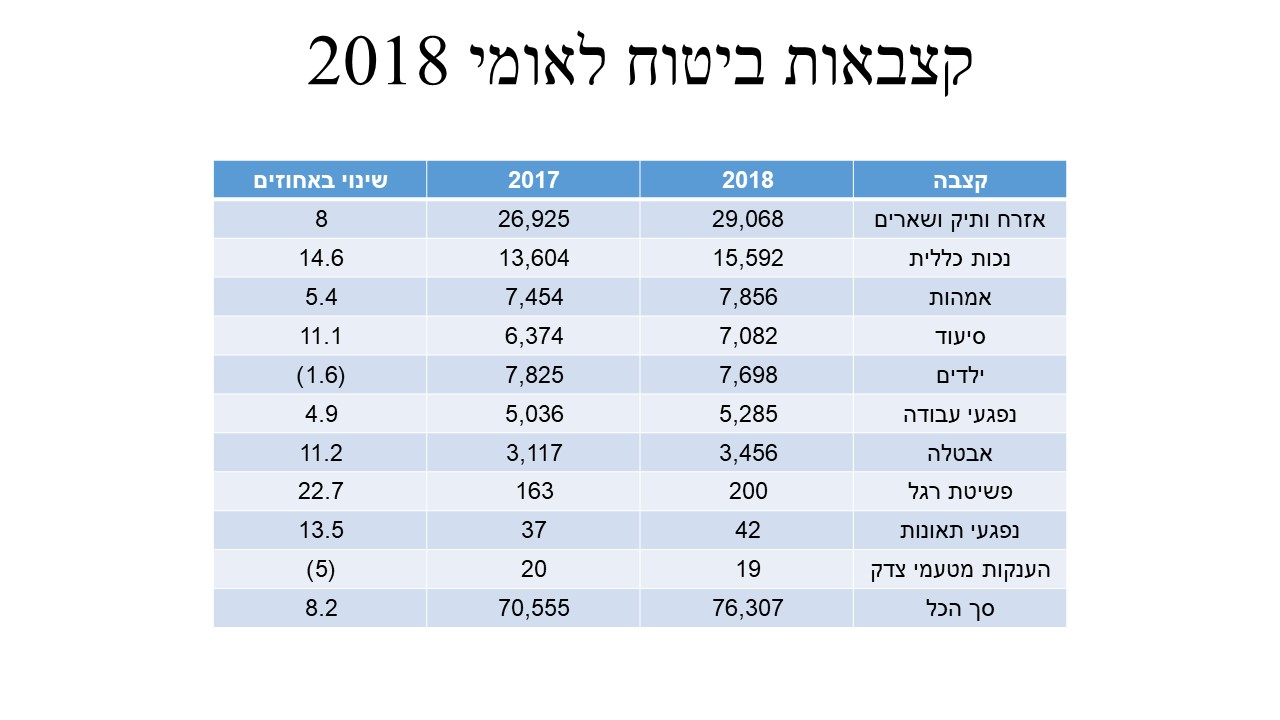 קצבאות ביטוח לאומי 2018